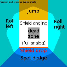 [Image: Control_stick_angle_overview_%28shield%29.png]