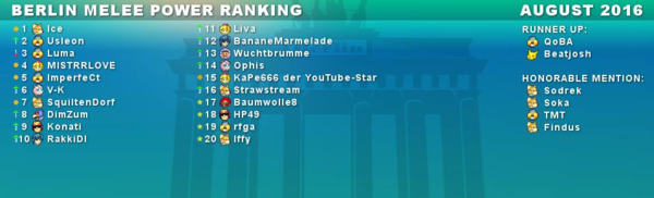BerlinPowerRanking August 16.png