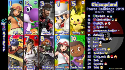 Chicago Power Rankings 2019 January - March.jpg