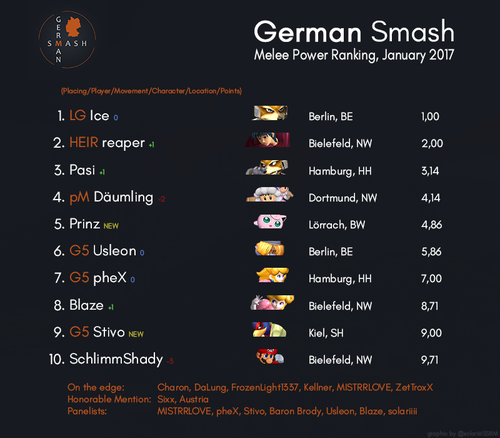German melee pr january17.png